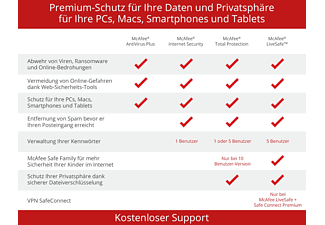 Total Protection 10 Geräte (Code in a Box) - [Multiplattform]