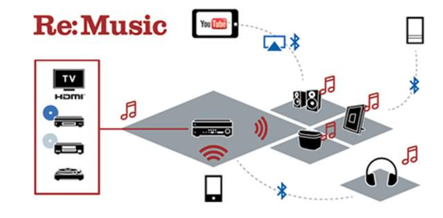 Yamaha Musiccast Review Media Markt