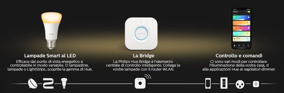 Lampade Smart a LED - La Bridge - Controllo e comandi