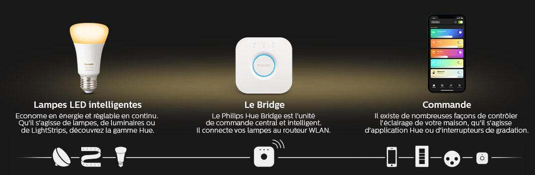 Lampes LED intelligentes - Le Bridge - Commande